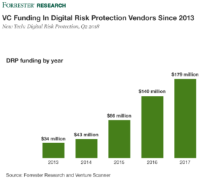 VC Funding In Digital Risk Protection (DRP) Vendors, 2013 to 2018