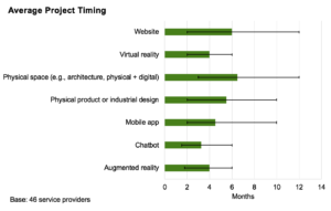 Average Project Timing For Experience Design Provider Projects