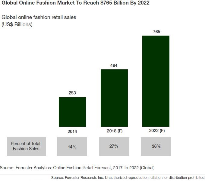 eCommerce Will Account For 36% Of Global Fashion Retail