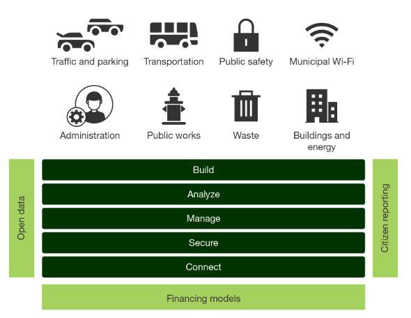 do cities need a  u201csmart city platform u201d
