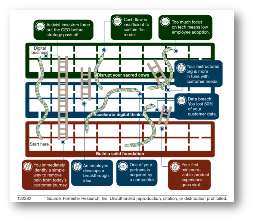 digital transformation game board layout highlighting snakes and ladders