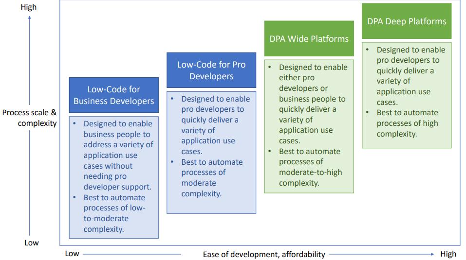 The Four Faces Of Rapid Development