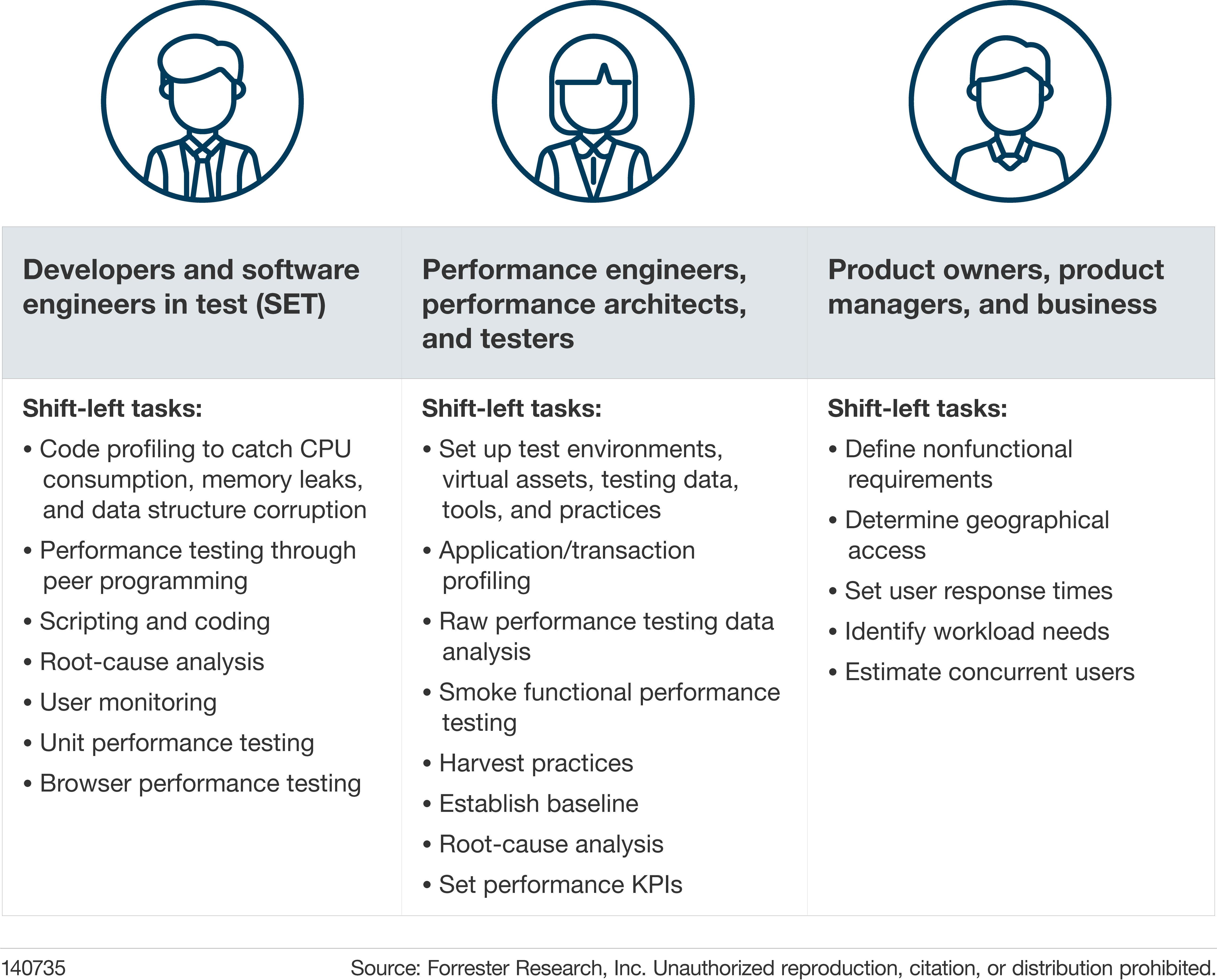 It's Time For Shift-Left Performance Testing