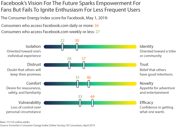Do Consumers Buy Facebook's Vision For The Future?
