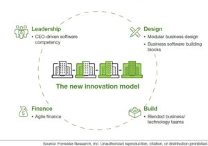 Innovation Reframes How Business Is Designed, Built, Financed, And Led