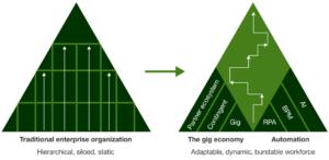 From pyramid to diamond shaped organization