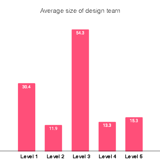 Graphic showing the average size of design teams at companies with different levels of design maturity. Level 1, the lowest maturity companies, have an average team size of 304. Level 2 companies have an average team size of 11.9. Level 3 companies have an average team size of 54.3 Level 4 companies have an average team size of 13.3. And Level 5 companies have an average team size of 15.3.