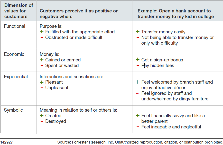 four dimensions of value for customer at the example