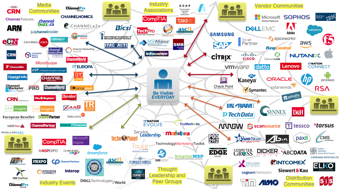 Mapping the Global Technology Channel