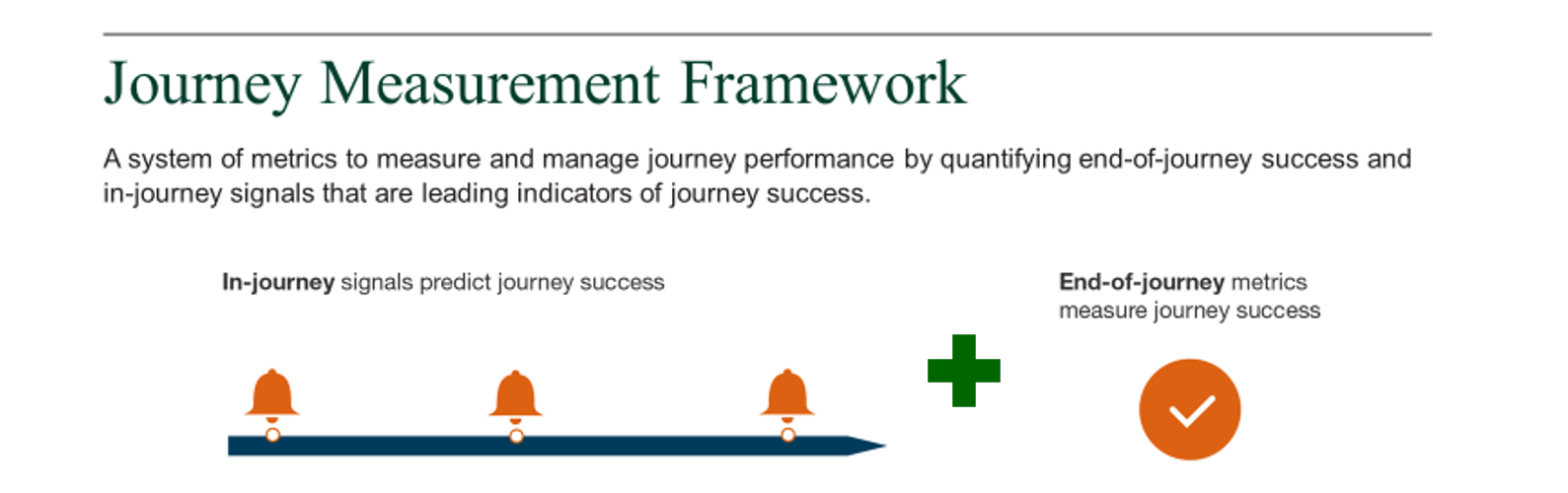 A system of metrics to measure and manage journey performance by quantifying end-of-journey success and in-journey signals that are leading indicators of journey success.