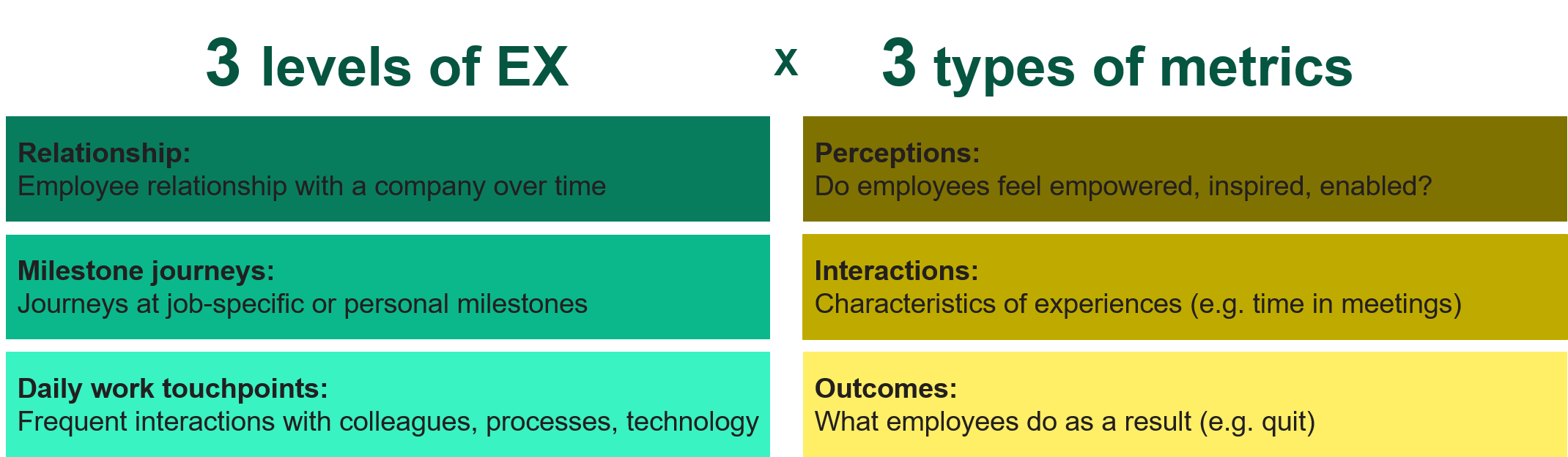 3 levels and 3 types of metrics for employee experience measurement