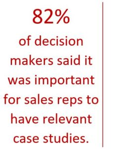 82% of decision makers said it was important for sales reps to have relevant case studies.
