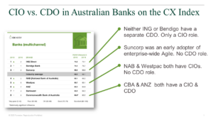 Australian CX Index for Bank Brands