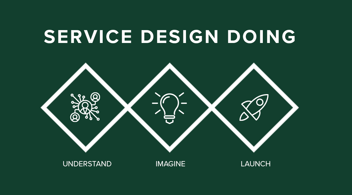 The service design process is a triple diamond, divergent and convergent. The first diamond is about creating a good understanding of the eco-system and problems, the second diamond is about imagining solutions, and the third diamond about building and launching them
