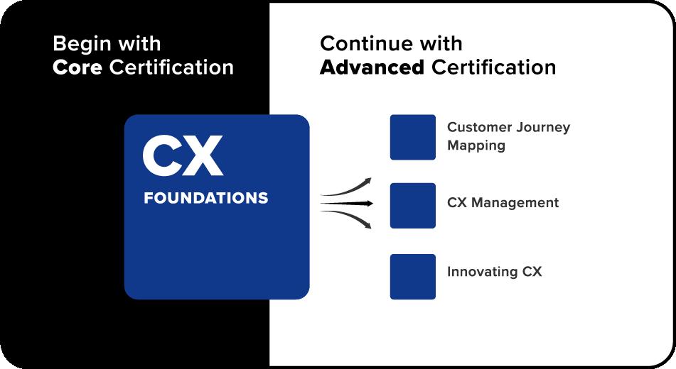 Forrester Certification Cx Certification Builds Cx Proficiency