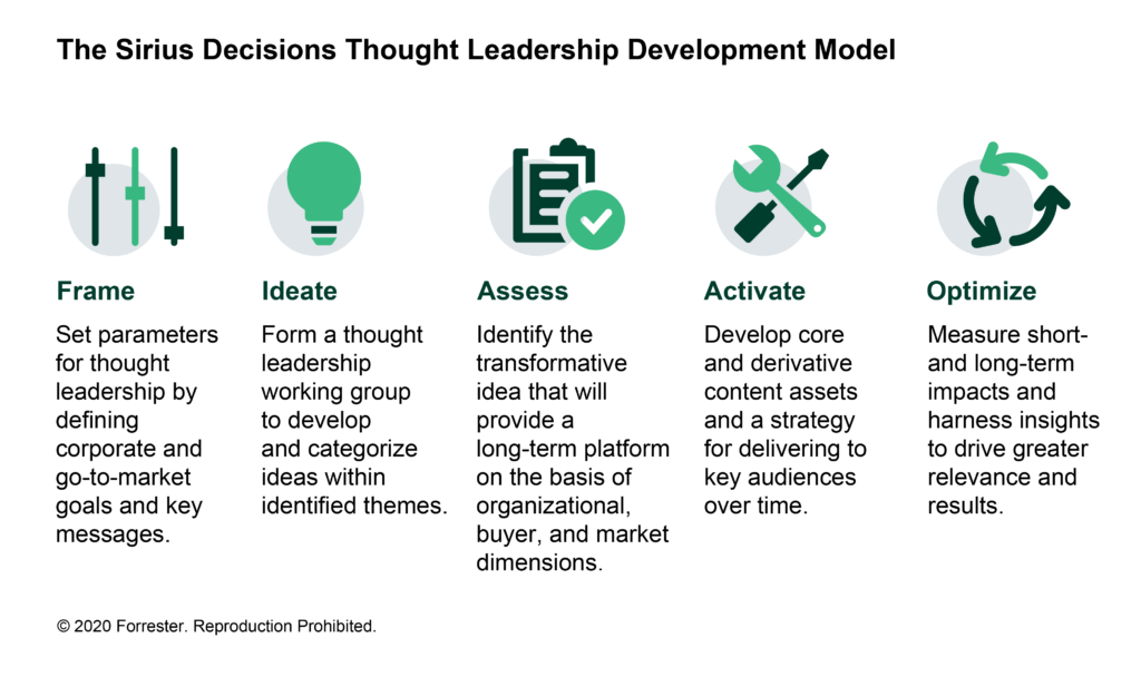 Forrester SiriusDecisions Thought Leadership Framework