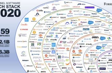 Channel Software Tech Stack 2020 - Jay McBain
