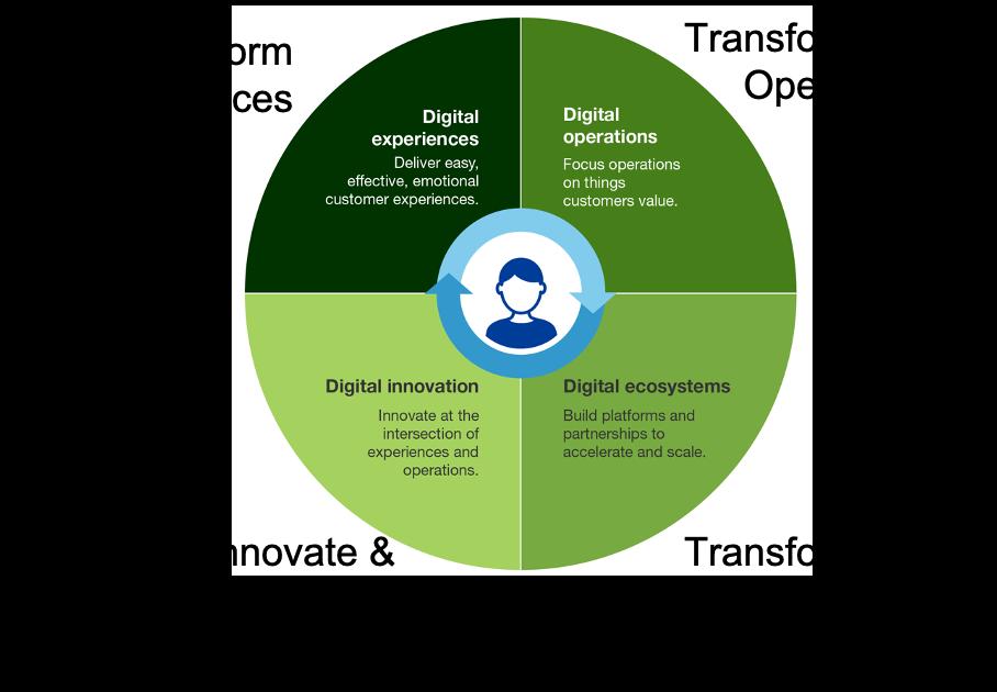 Four Digital Transformations