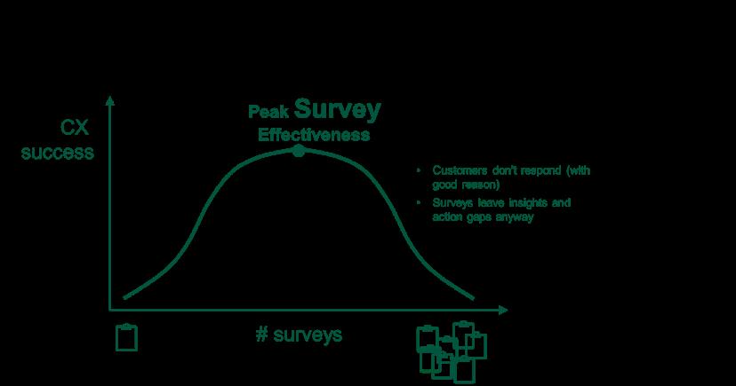 More CX surveys aren't better for CX success. After peak survey effectiveness, it will make you less successful in CX
