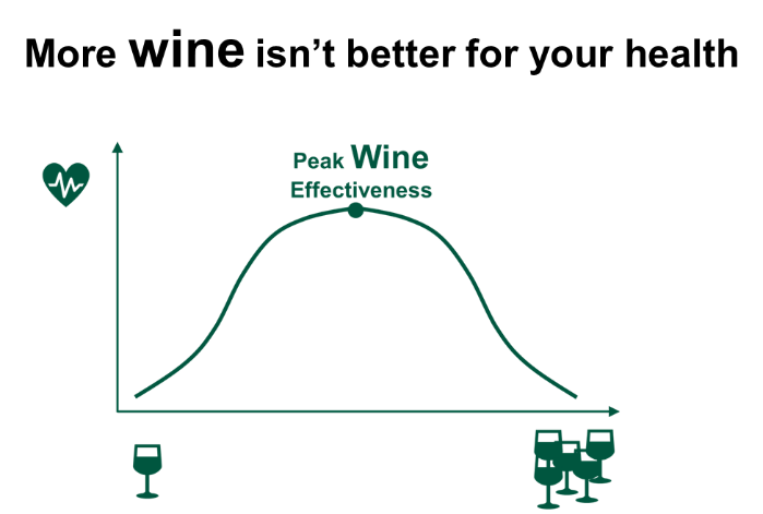 More wine isn't better for you. After peak wine effectiveness, it will make you less healthy