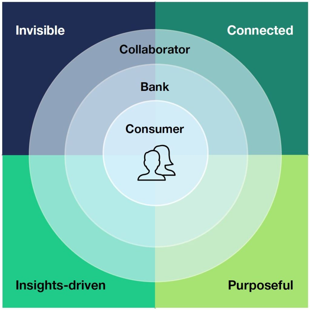 A graphic that visually displays the four themes of the future of banking and the three perspectives.