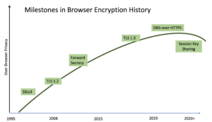 Significant Milestones in Browser Encryption and Privacy