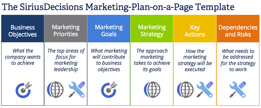 The SiriusDecisions Marketing Plan-on-a-Page Template