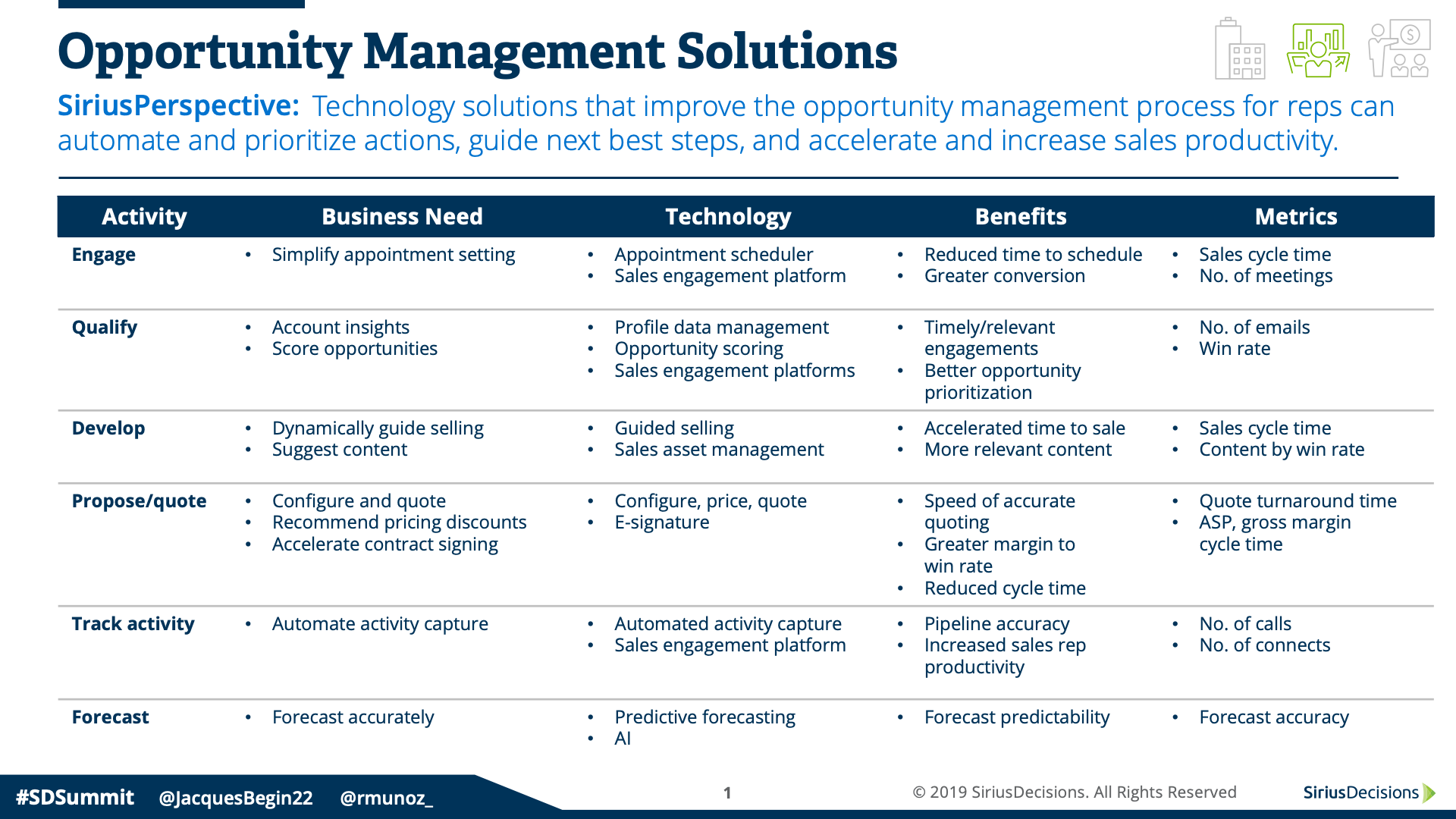 opportunity management solutions