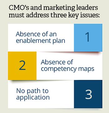marketing enablement
