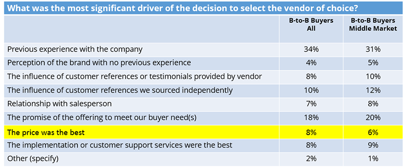 Driver of B2B Buying Decisions