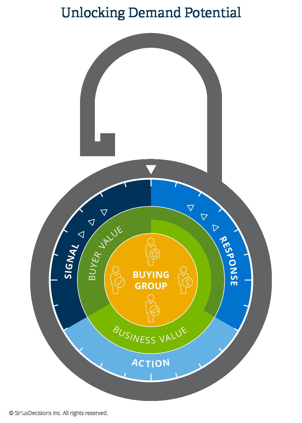 EMEA Unlocking Demand Potential Campaign Visual