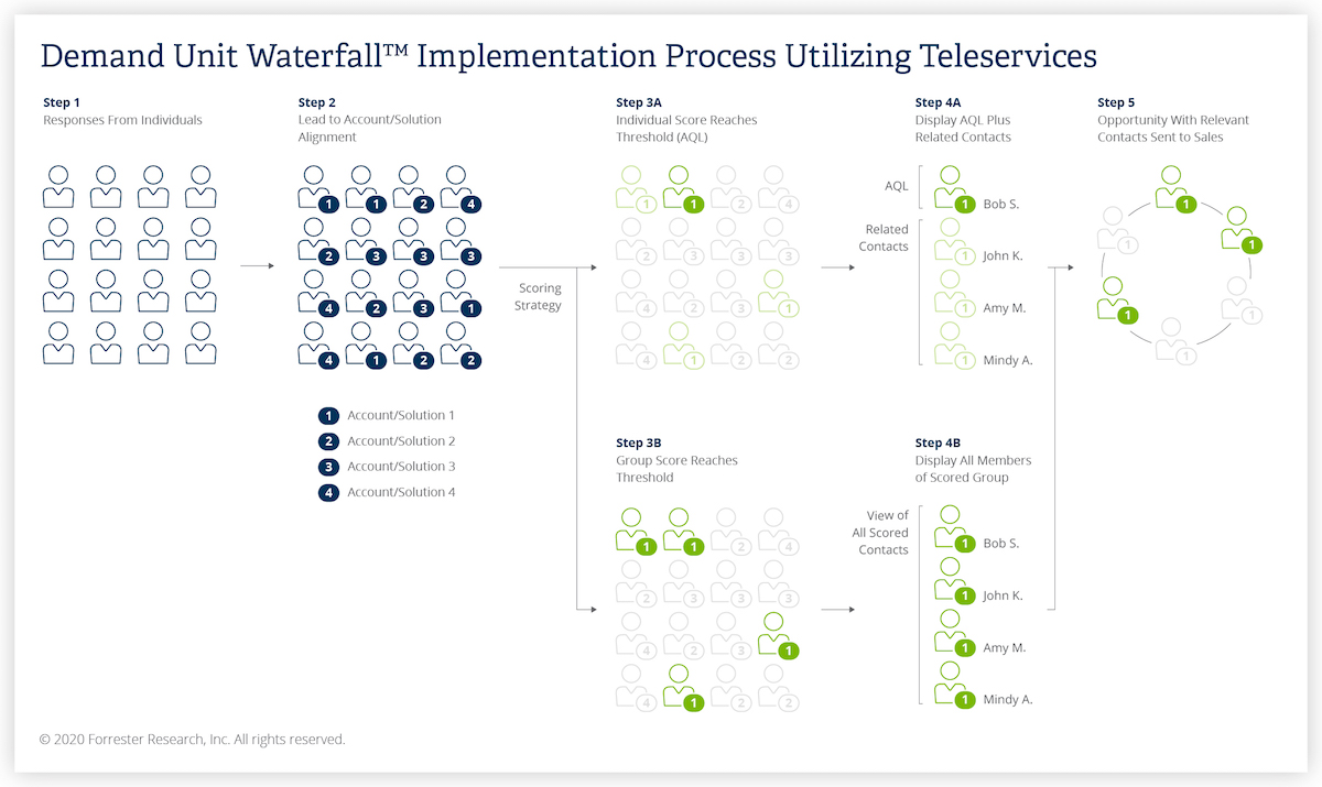 Demand Unit Waterfall Implementation Process Utilizing Teleservices