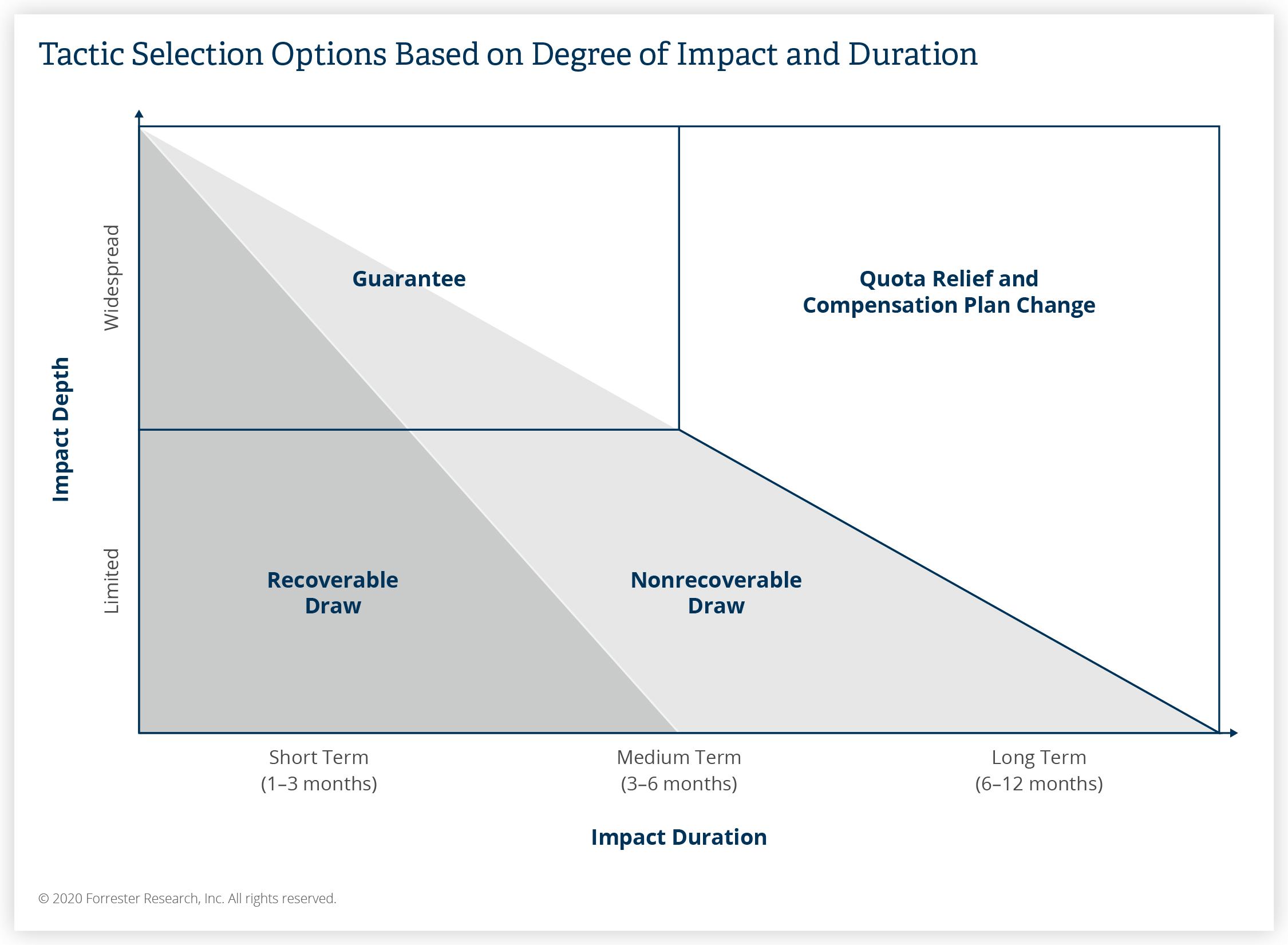 Tactic Selection Options Based on Degree of Impact and Duration