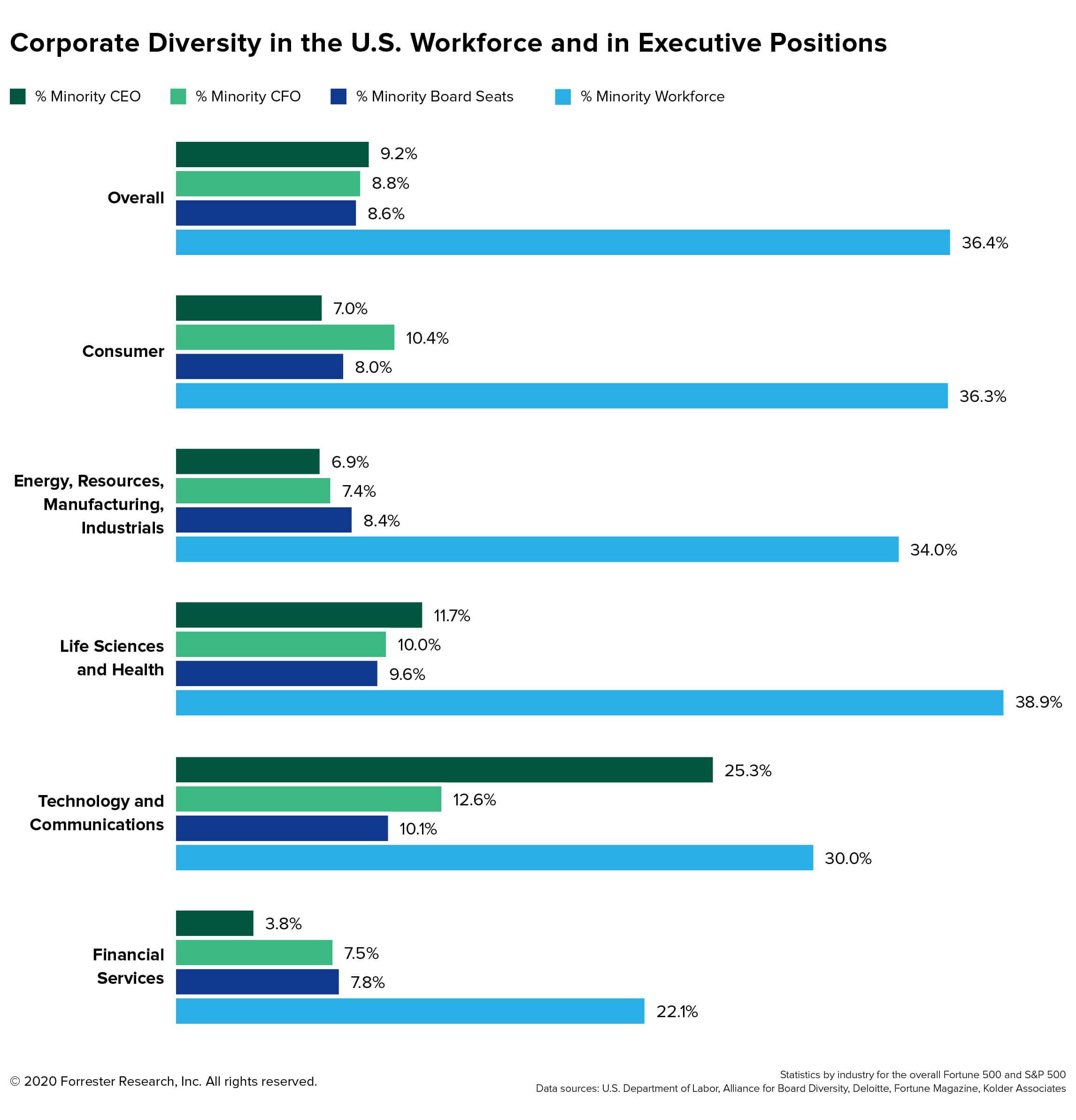 CorporateDiversityintheUSWorkforceandinExecutivePositions2020 2