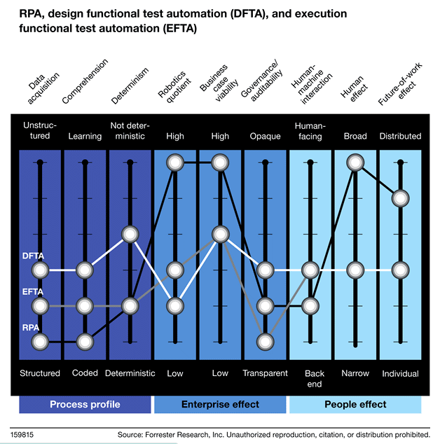 RPA And Functional Test Automation In The Forrester Automation Framework