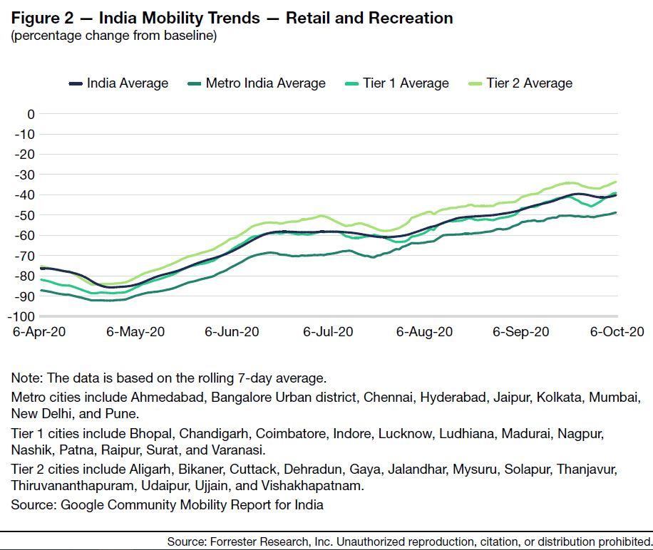Figure 2 India investing español, noticias financieras