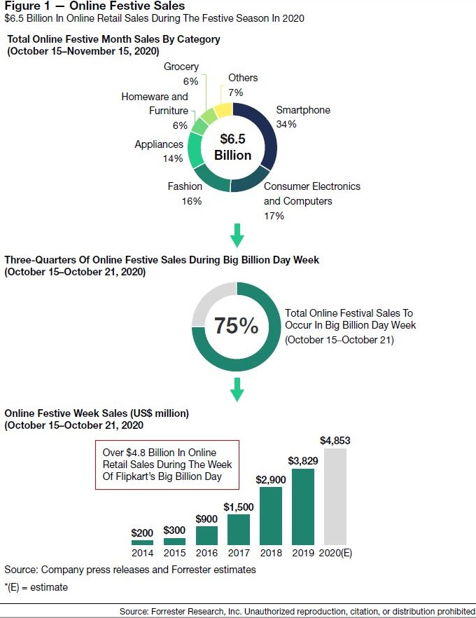 India Festive 1 investing español, noticias financieras