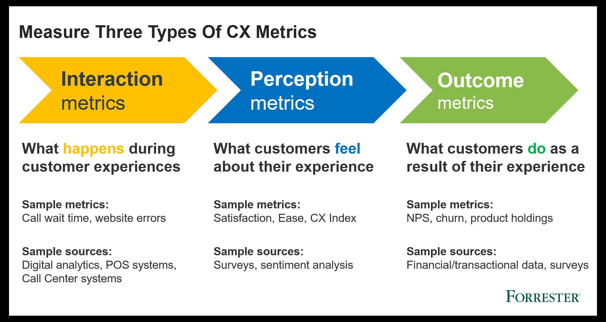 CX measurement programs need perception metrics, interaction metrics and outome metrics