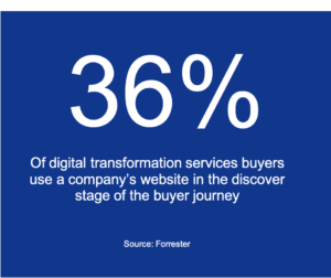 36% of digital transformation buyers use a company's website in the discover phase of the buyer journey