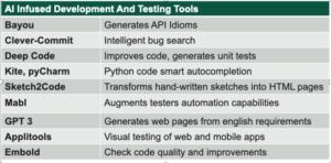 List of Prior Art AI in SDLC Tools