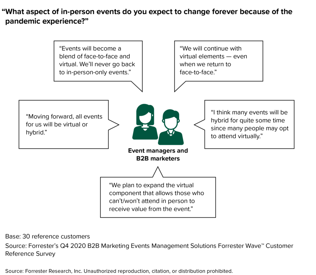 Hybrid Marketing Events Become The Norm