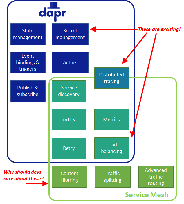 Dapr includes state management, secret management, event bindings & triggers, actors, and publish & subscribe. Service mesh includes content filtering, traffic splitting, and advanced traffic routing. Both contain service discovery, mTLS, metrics, retry, load balancing, and distributed tracing, although distributed tracing is stronger in Dapr. Dapr's features are exciting. Why should developers care about the features unique to service mesh?