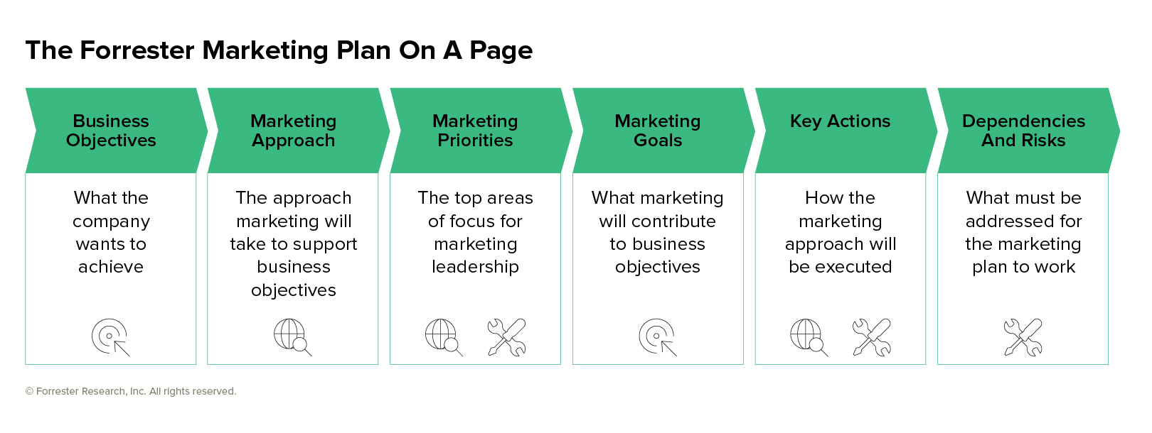 Forrester Marketing Plan On A Page