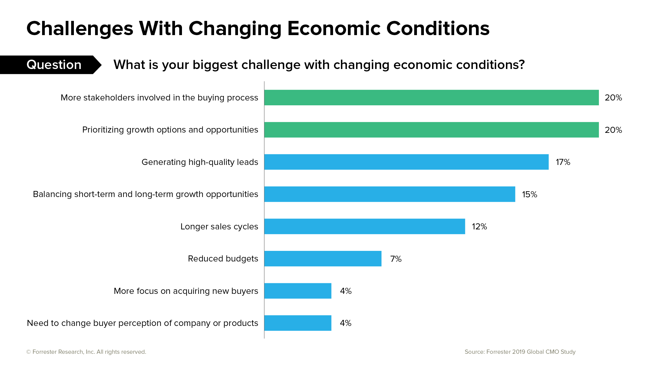 2019 CMO Survey_challenges with changing economic conditions