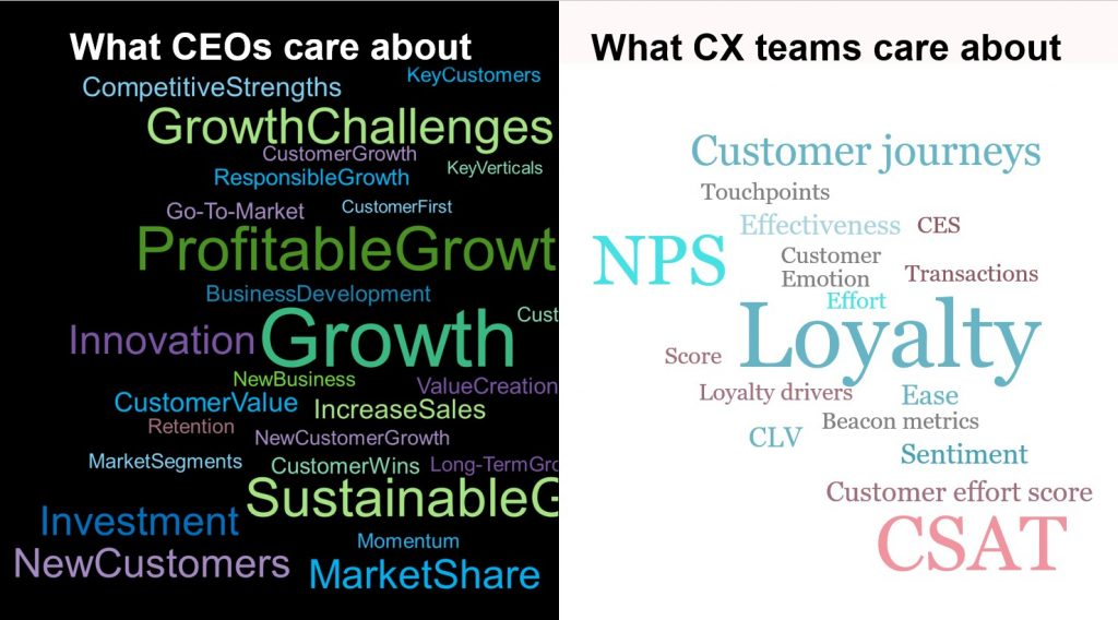 CEOs Care About Growth, While CX Teams Care About Loyalty
