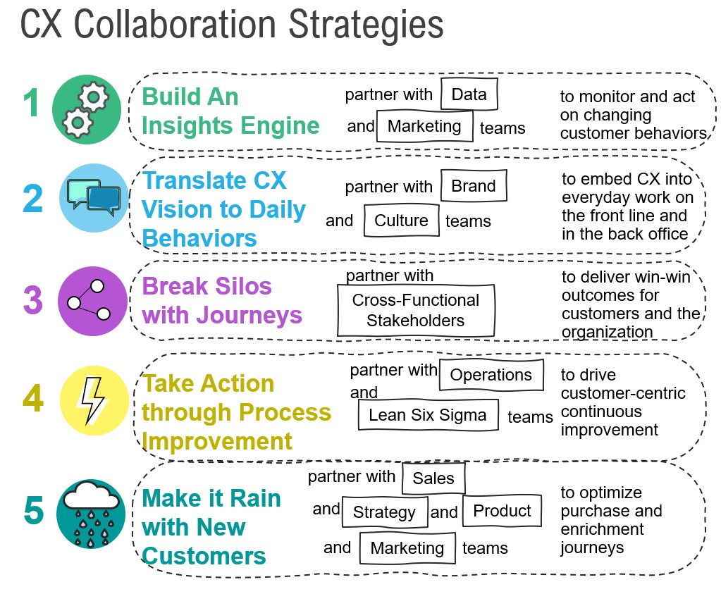 Five CX Collaboration Strategies