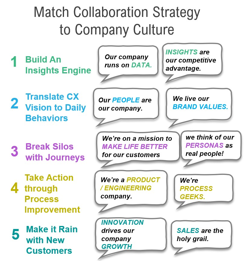 Match Collaboration Strategy to Company Culture