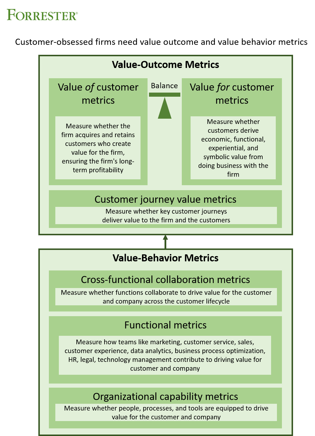 Companies need metrics that measure value behaviors (including functional contributions, cross-functional contributions and organizational capabilities) and metrics that measure value outcomes(including customer journey value, overall value for customer, and overall value of customer)