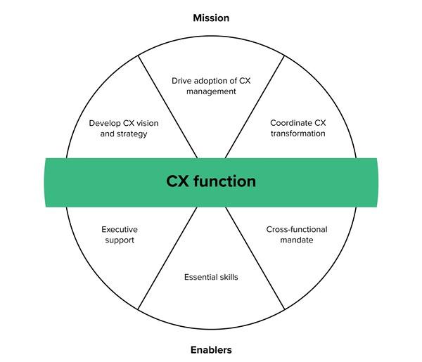 cx function elements