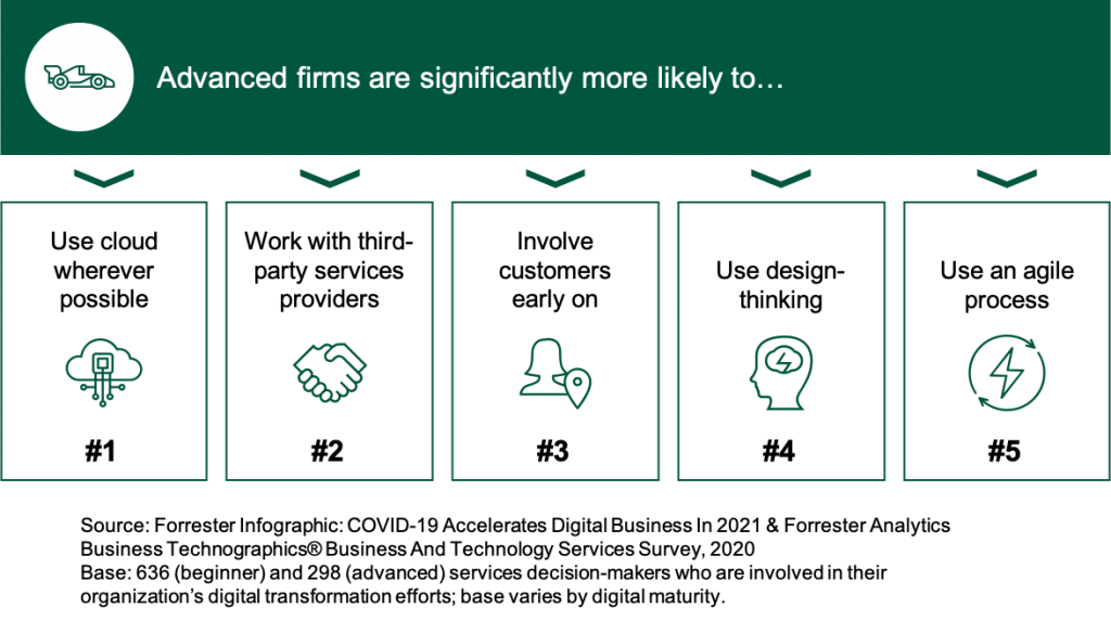 Image shows the five areas where digitally advanced firms are more likely to differ from less advanced competitors in digital business strategy